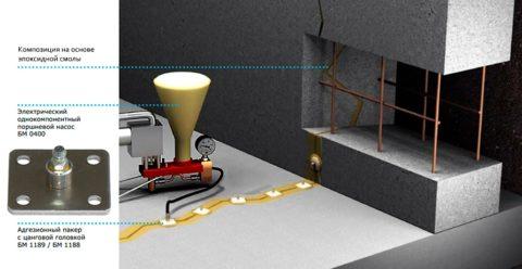 Герметизация сухих трещин