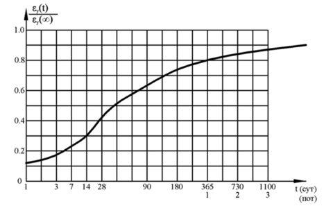 График изменения величины усадки вовремени