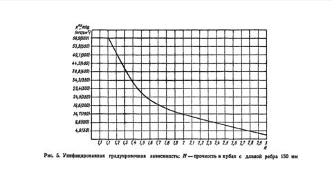 График зависимости соотношения диаметра отпечаток от прочности (это официальное советское издание, на графике все нормально, а в описании рисунка 5 ошибка «Н» это не прочность, хотя и так понятно)