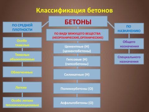 Классификация бетонов по плотности, виду вяжущего наполнителя и назначению