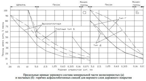 Метод определения зерновой структуры асфальта