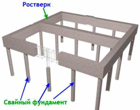 Пример ленточного ростверка насвайном фундаменте