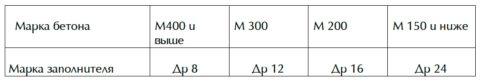 Прочность заполнителей определяется значениями прочности горных пород, из которых они изготовлены. Согласно требованиям ГОСТ, средняя плотность крупнозернистых заполнителей, должна быть равна 2000–3000 кг/м3.