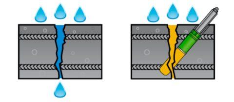 Схема установки пакеров при активной протечке