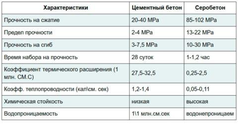 Сравнительные характеристики материалов