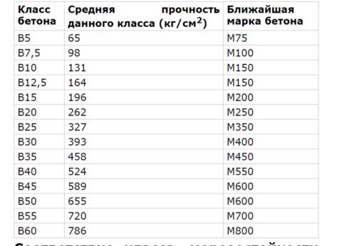 Таблица зависимости марки, класса и прочности бетона
