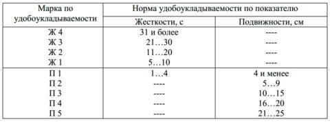 Таблицазначений удобоукладываемости—расплыв конуса бетонной смеси(П1—П5)