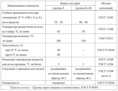 Битумы для литых асфальтобетонов требования