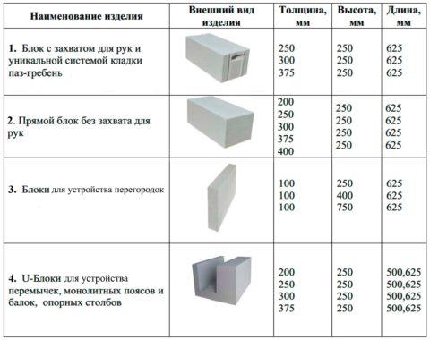 Изделия для малоэтажного строительства