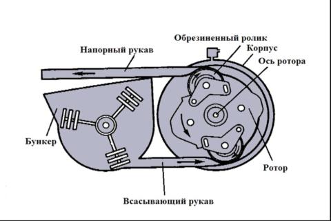 Конструкция роторного бетононасоса