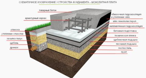 Нафотосхема максимально возможного набора пирога фундамента монолитной плиты сустройством подбетонки