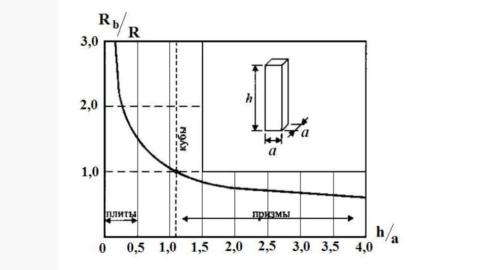 По графику видно зависимость призменной прочности от изменения размеров образца