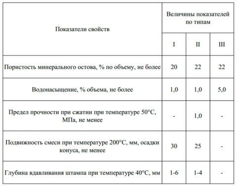 Показатели свойств