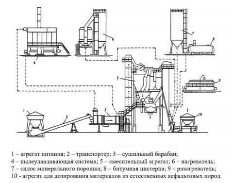 Принципиальная схема производства литого асфальта