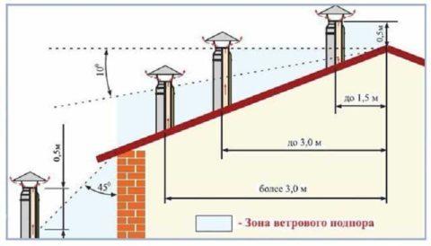 Схема вывода вентканалов накрышу