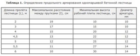 Таблица определения продольного армирования одномаршевой лестницы