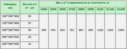 Количество ивес в1м³ взависимости отразмеров блоков