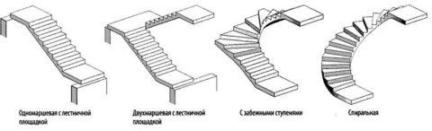Наиболее распространённые формы лестниц избетона