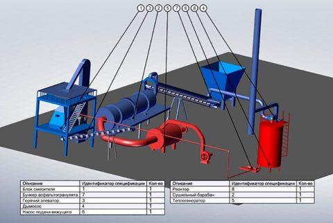 Приготовление холодных асфальтовых составов схема