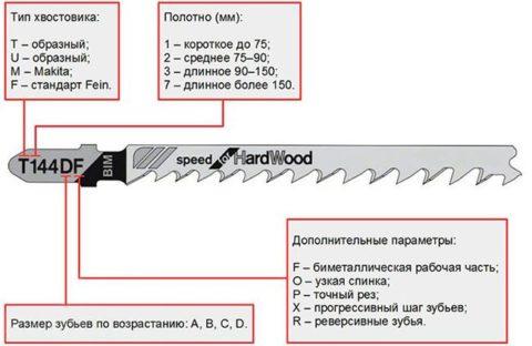 Пример характеристик полотна смаркировкой T144DF