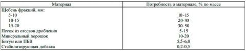 Примерный состав ЩМА 20
