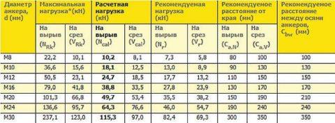 Расчет параметров анкера взависимости отнагрузки