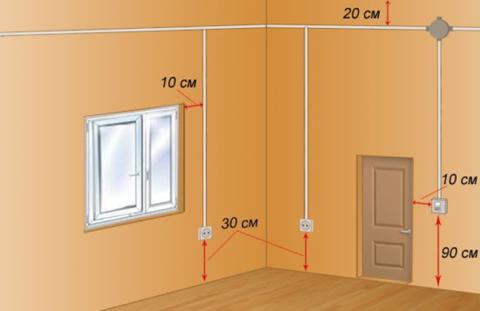 Разметка мест установки точек для электропитания оборудования