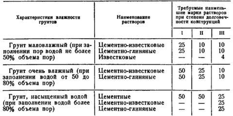 Рекомендуемые марки растворов