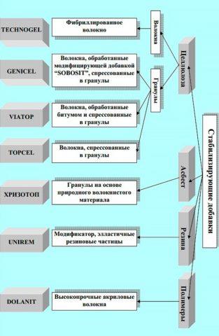 Щебеночно-мастичная асфальтобетонная смесь добавки