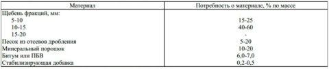 Щебеночно-мастичный асфальтобетон ЩМА 15примерный состав иобъем компонентов