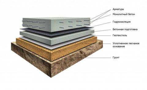 Схема фундамента сбетонной подушкой
