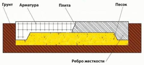 Схема плитного фундамента сребрами жесткости