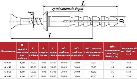 Таблица для определения размеров крепежного элемента от вида нагрузки на него