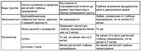 Таблица расчетных значений заложения фундамента наразличных видах грунта