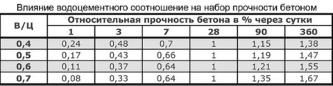 Таблица соотношения в/ц ипрочности