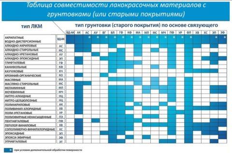 Таблица совместимости грунтовок иЛКМ