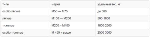 Таблица типов бетона иего удельного веса