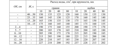 Таблица водопотребности бетонной смеси