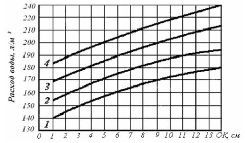 Зависимость расхода воды накуб отосадки конуса (ОК) инаибольшего размера частиц крупного заполнителя