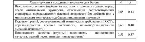 Значения коэффициентов «А» и«А1» взависимости откачества материалов