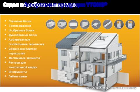 Ассортимент продукции из газобетона «Итонг»