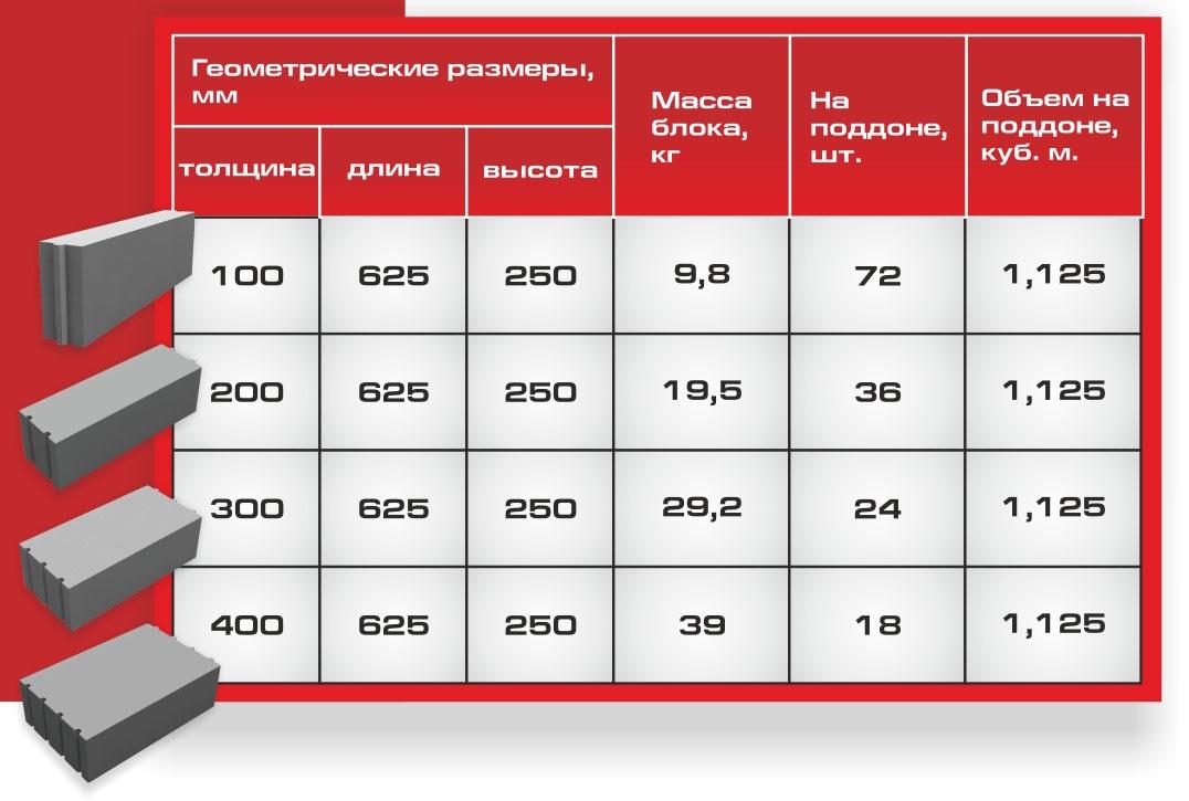 стоимость куба газобетонных блоков