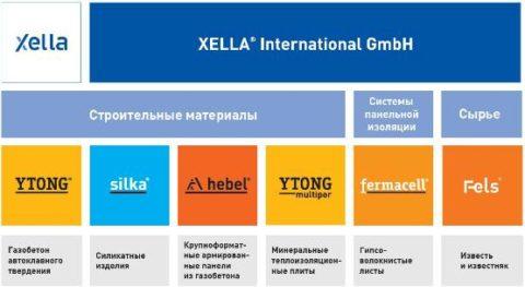 Продукция компании «Xella»