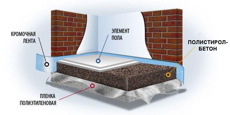 Полистирол в бетон купить бетон на заливку фундамента
