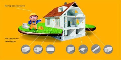 Система домостроения «Ytong»