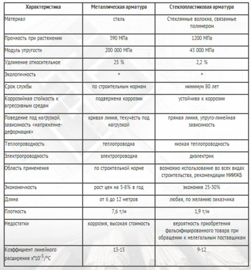 углепластиковая арматура характеристики