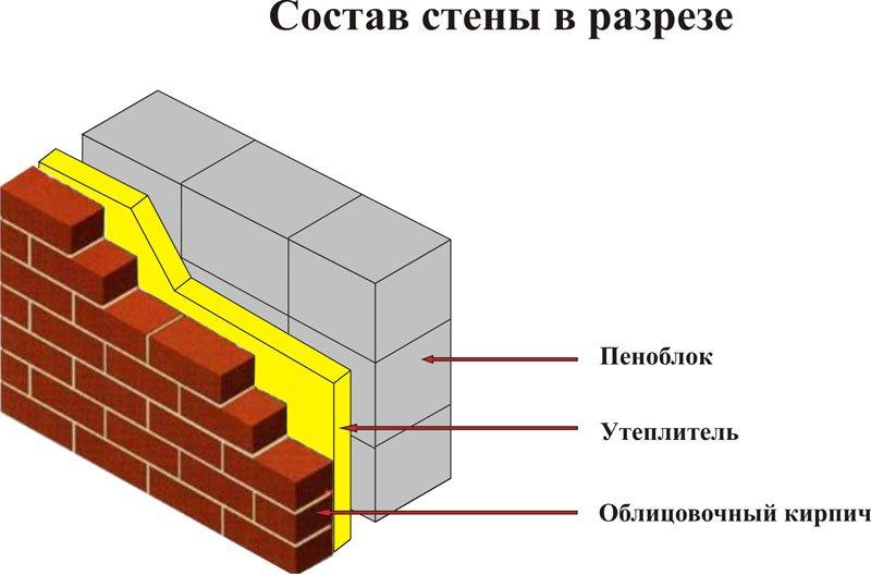стена кирпич пеноблок