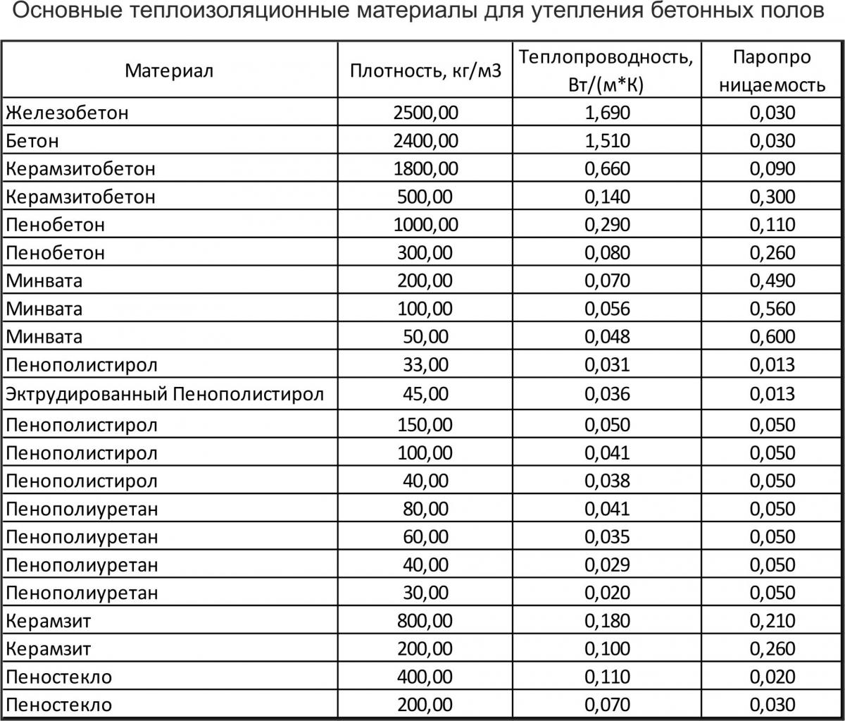сравнение пенополистирола и керамзита