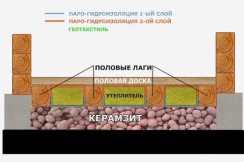 Утепление керамзитом