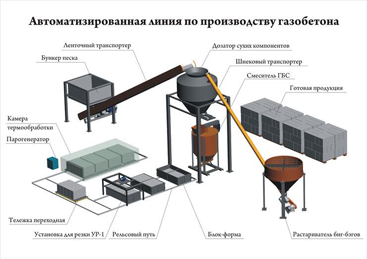 технология производства автоклавного газобетона
